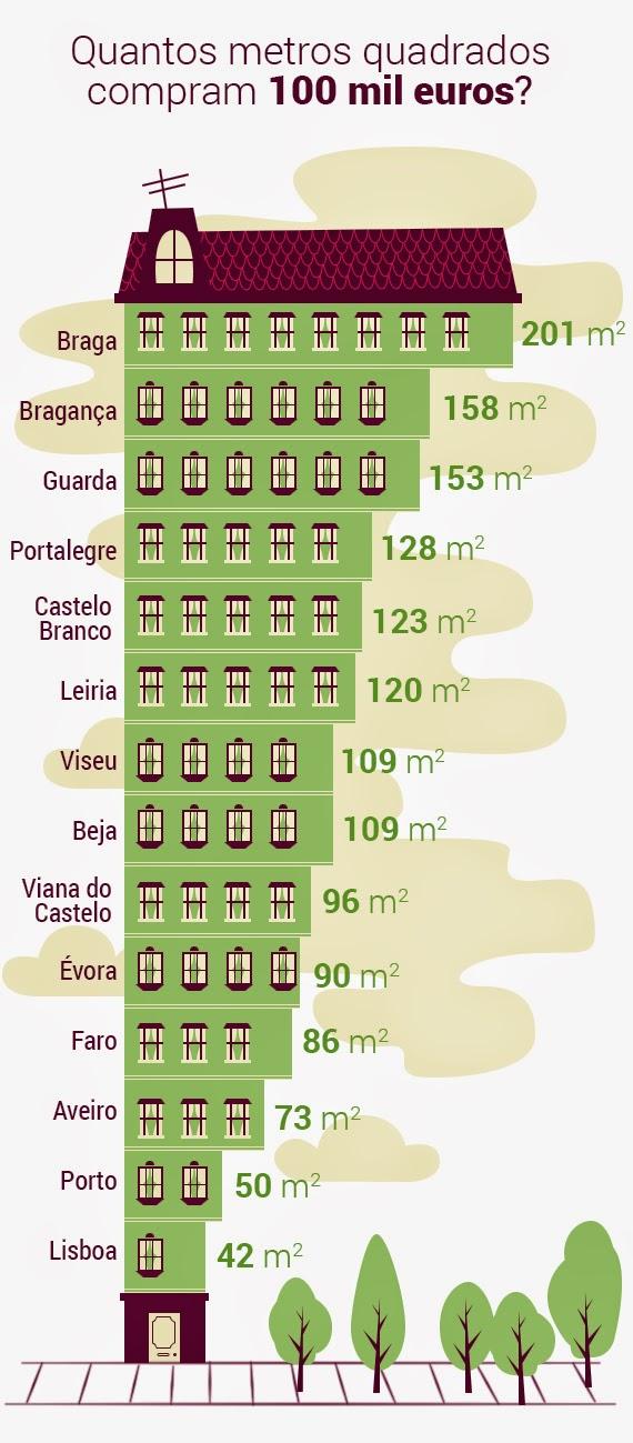 Onde é mais barato comprar casa em Portugal?